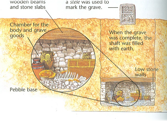 Shaft grave